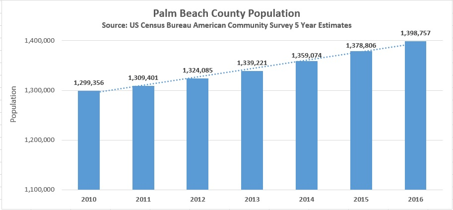 Largest Employers Of Palm Beach County Fl